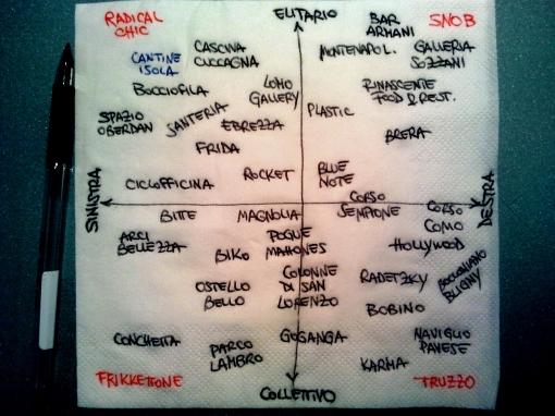 Quadrato semiotico del divertimento milanese