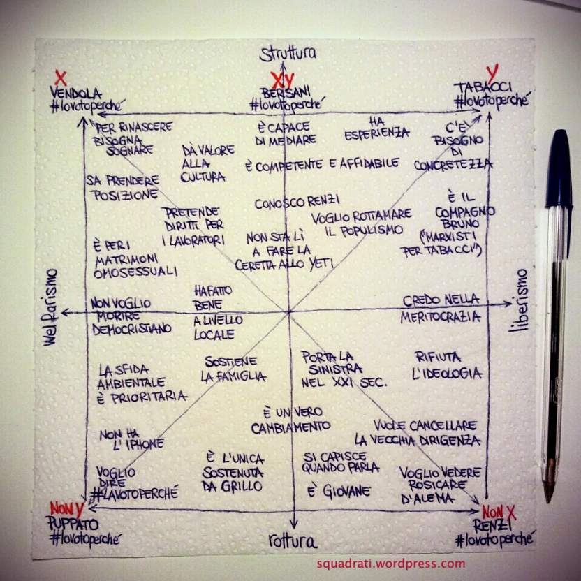 quadrato semiotico delle primarie del centrosinistra