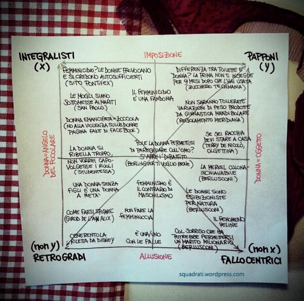 quadrato semiotico della misoginia