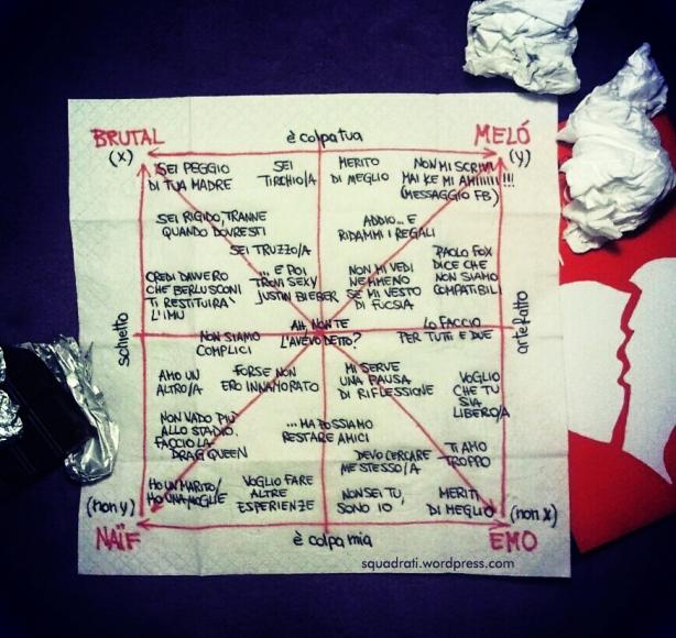 quadrato semiotico del lasciarsi